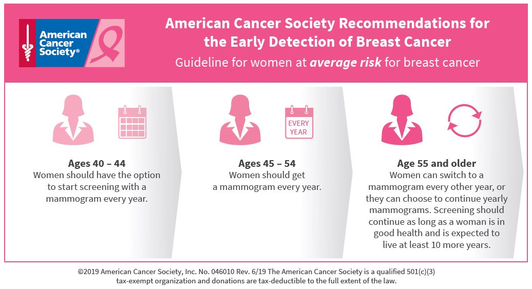 Early_Detection Breast Cancer US